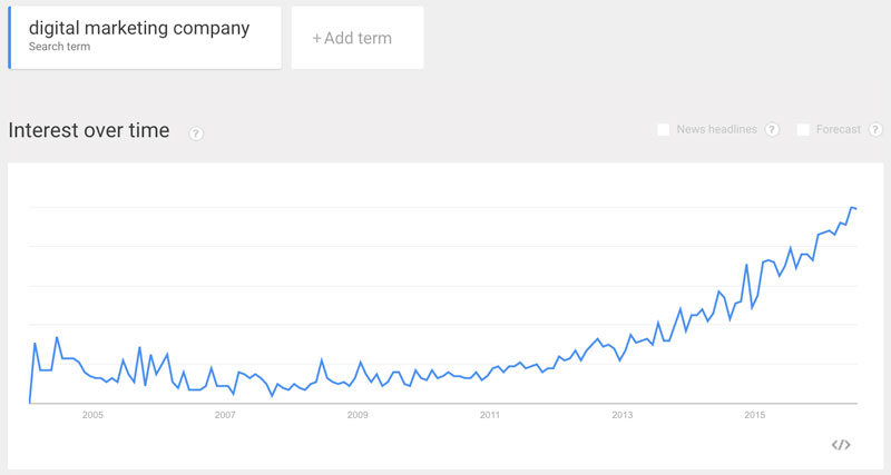 Digital-marketing-tools-google-trends